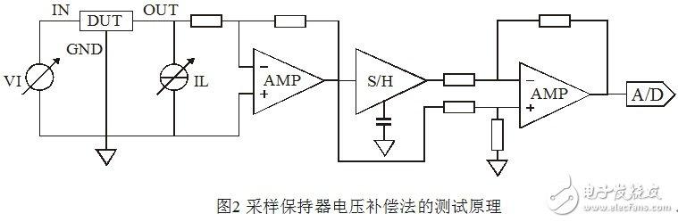 浅谈集成稳压器调整率参数的测量原理和方法