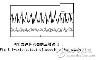 基于加速度传感器的计步器设计与实现