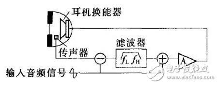 主动降噪耳机原理及系统