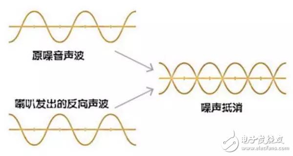 主动降噪和被动降噪耳机的区别