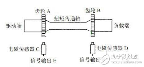 盘点电机扭矩的测量方法有哪些