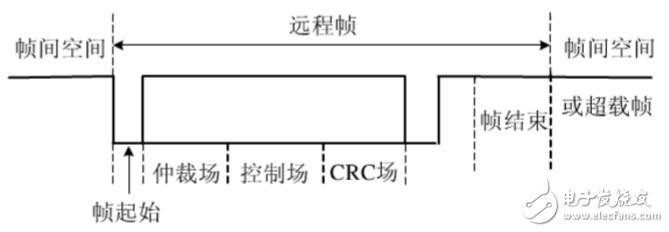 can总线分层结构及报文传输