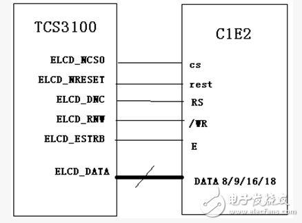 嵌入式LCD的接口类型详解