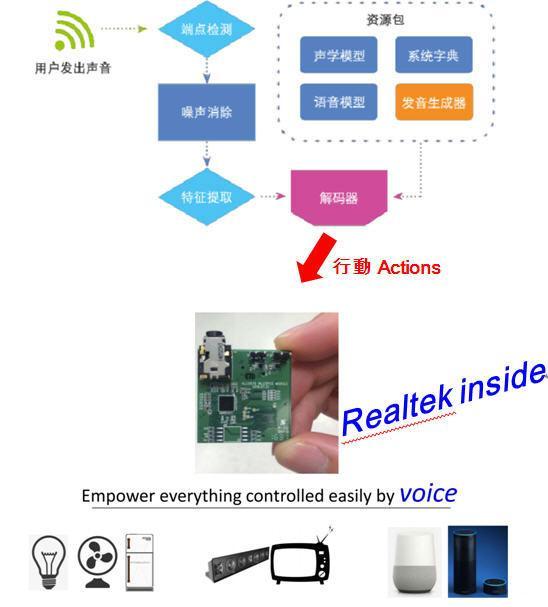 大联大友尚集团推出Realtek智能家居语音服务解决方案