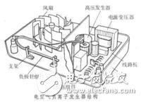 负离子发生器工作原理