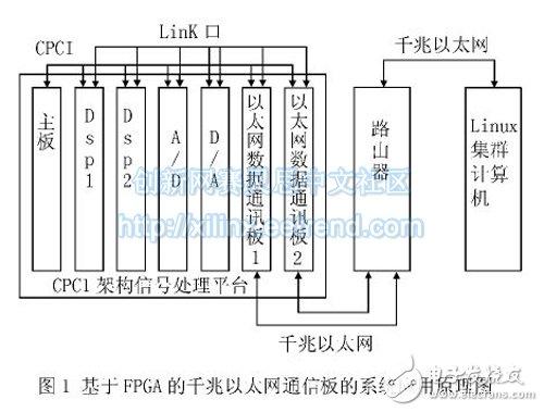 基于FPGA的高速嵌入式通信系统的设计与实现