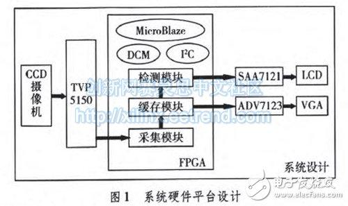 基于FPGA的视频图像处理系统的设计