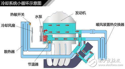汽车发动机冷却系统组成及工作原理