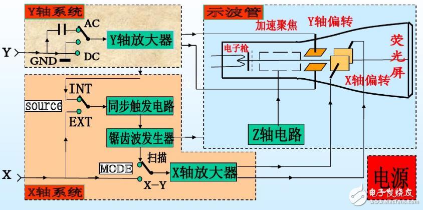 示波器原理_示波器的应用范围和使用原理
