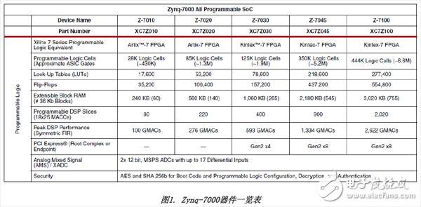 基于Xilinx Zynq SoC的解决方案