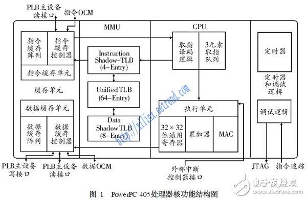 基于SoPC的FPGA集成嵌入式系统设计