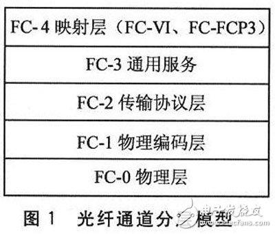 基于嵌入式和FPGA的光纤通道接口控制芯片的设计