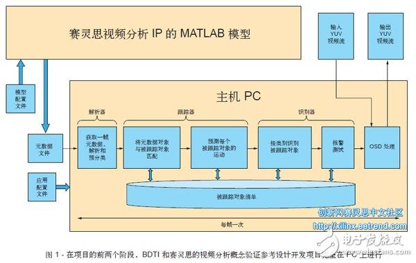 基于FPGA的嵌入式视觉的应用