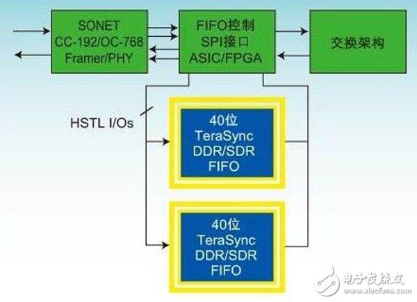 FPGA集成数据缓冲器与分离FIFO