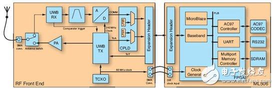 Virtex-5推动超宽带通信和测距的发展