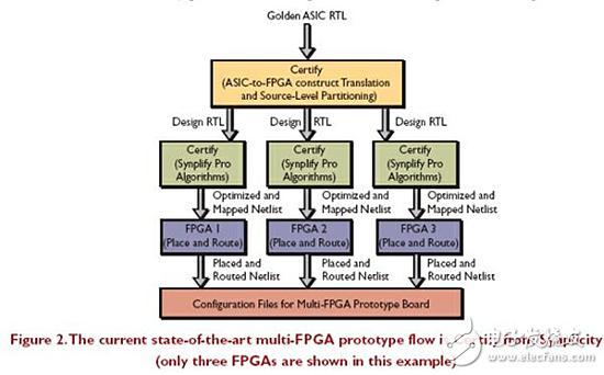利用FPGA开发板进行ASIC原型开发的技巧