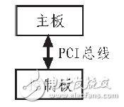 基于FPGA的BIade Server与主板之间PCI数据交换