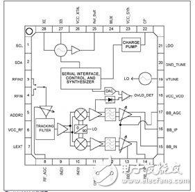 基于MAX3580输入端的双工滤波器的设计