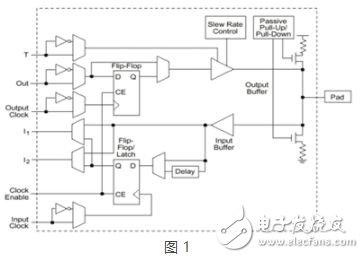 FPGA上电后IO的默认状态