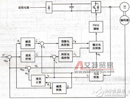变频器作用及工作原理     矢量控制变频调速的做法是将异步电动机在