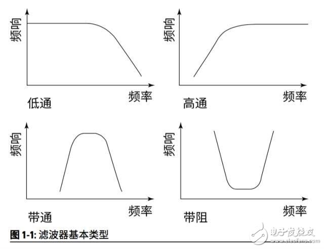 解决移动设备滤波的两种技术:SAW和BAW
