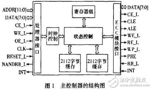 基于FPGA的控制接口电路设计