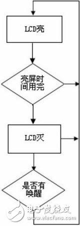 嵌入式系统的低功耗软件设计