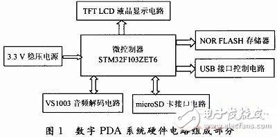 基于STM32ZET6控制器的数字PDA系统的设计