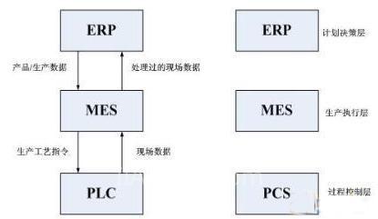 基于OPC技术的MES过程信息集成框架