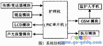 基于GSM和PIC单片机的无人清洁护理机的设计方案