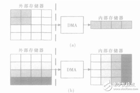 实时图像处理系统的DMA控制器设计