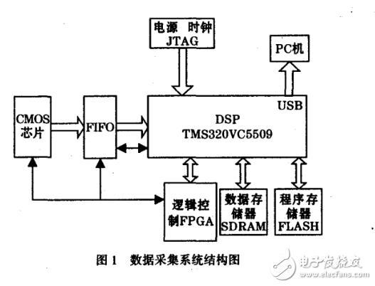 DSP数据采集系统在DMA控制器中的应用