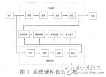 基于LM317和AT89C51的数字显示可调稳压电源设计