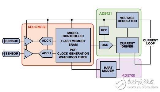 图1. 智能发射器信号链