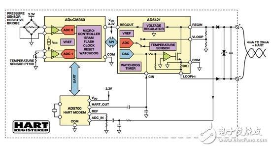 图2. 支持HART的智能发射器演示方案框图