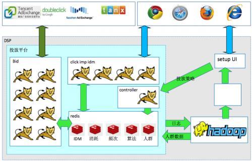 DSP很难学?一文读懂系统技术架构