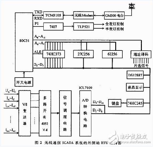 (5)无线通信电路 由调制/解调芯片tcm3105将接收的模拟载波信号解调