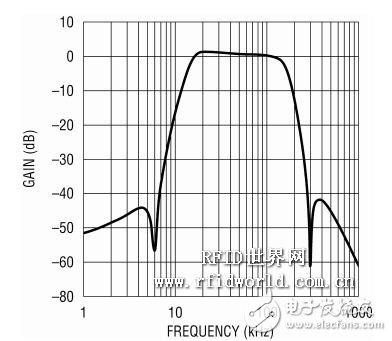 一种因应 RFID 读取器的自适应基频滤波器