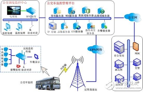公交车无线监控系统设计详解