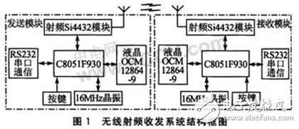 基于RF收发器Si4432A的无线射频收发系统设计