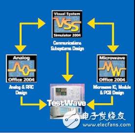 AWR射频、微波设计软件及其应用对象分析