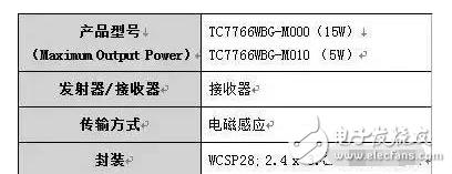 东芝15W无线接收器控制IC的TC7766WBG