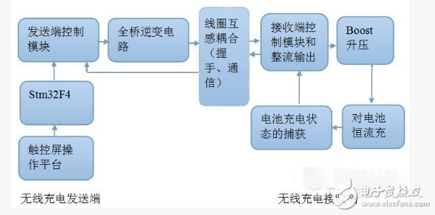 苹果无线充电接收电路方案
