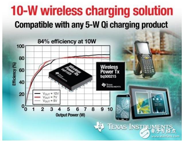 浅谈ti无线充电芯片及方案