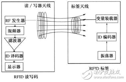 RFID技术应用及所面临的挑战介绍与分析