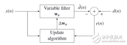 自适应滤波算法理解与应用