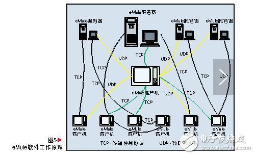 p2p技术的原理及发展前景