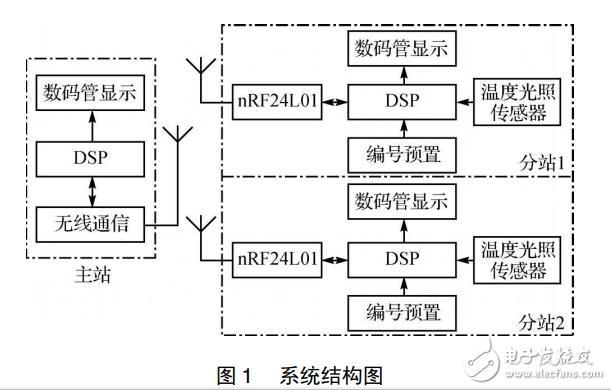 一种DSP和nRF24L01的无线环境监测系统的设计