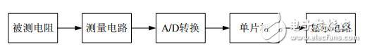 基于单片机和AD574的高精度电阻测试仪的设计