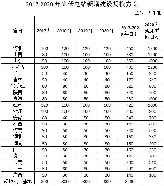 【年终盘点】2017年太阳能光伏行业十大新闻事件